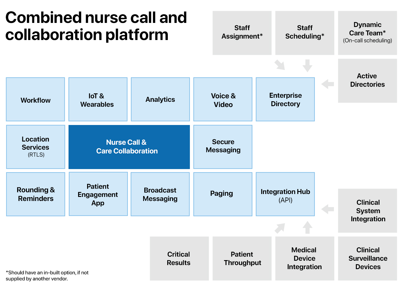 Combined nurse call and care team collaboration platform.